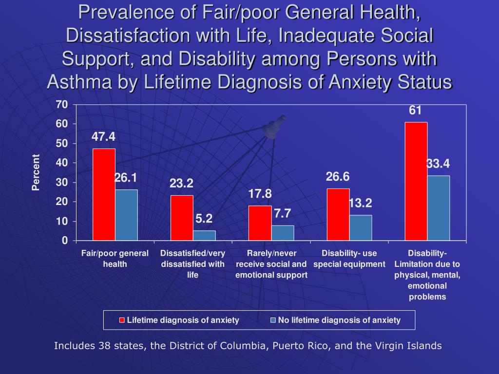 Prevalence of Fair/poor General Health, Dissatisfaction with Life, Inadequate Social Support, and Disability among Persons with Asthma by Lifetime Diagnosis of Anxiety Status