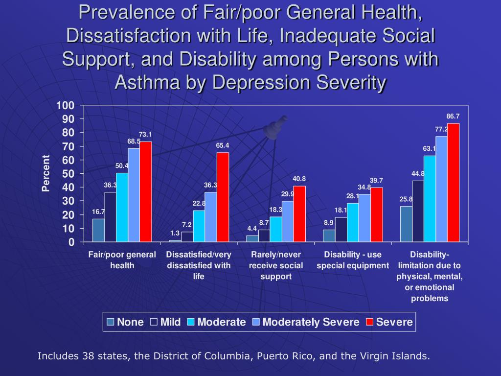 Prevalence of Fair/poor General Health, Dissatisfaction with Life, Inadequate Social Support, and Disability among Persons with Asthma by Depression Severity
