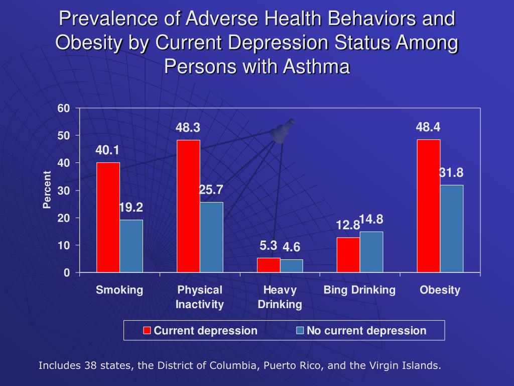 Prevalence of Adverse Health Behaviors and Obesity by Current Depression Status Among Persons with Asthma
