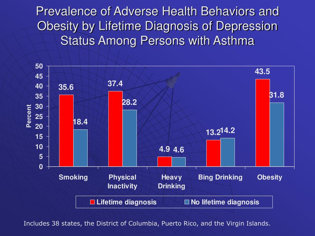 Prevalence of Adverse Health Behaviors and Obesity by Lifetime Diagnosis of Depression Status Among Persons with Asthma