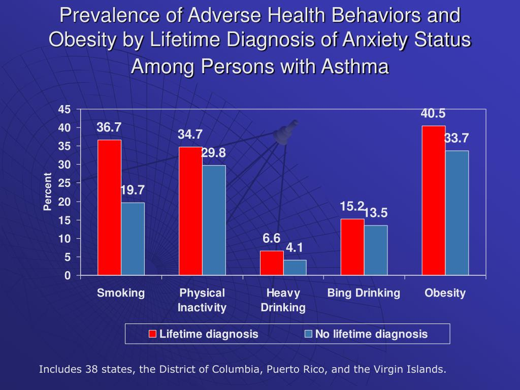 Prevalence of Adverse Health Behaviors and Obesity by Lifetime Diagnosis of Anxiety Status Among Persons with Asthma