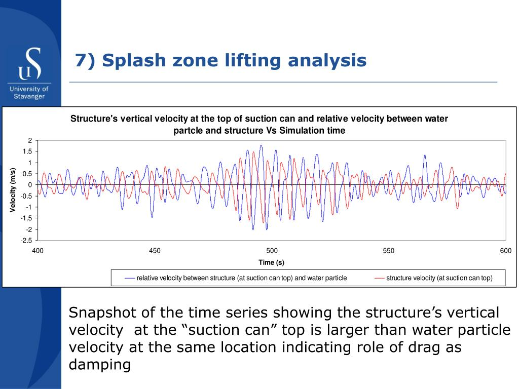 7) Splash zone lifting analysis