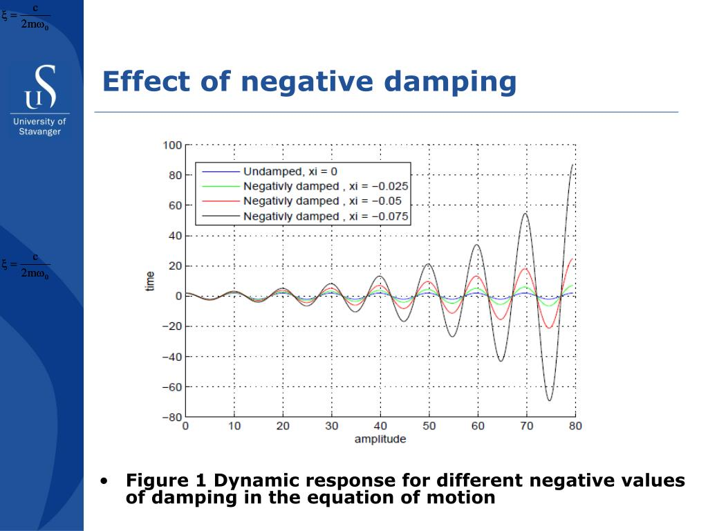 Effect of negative damping
