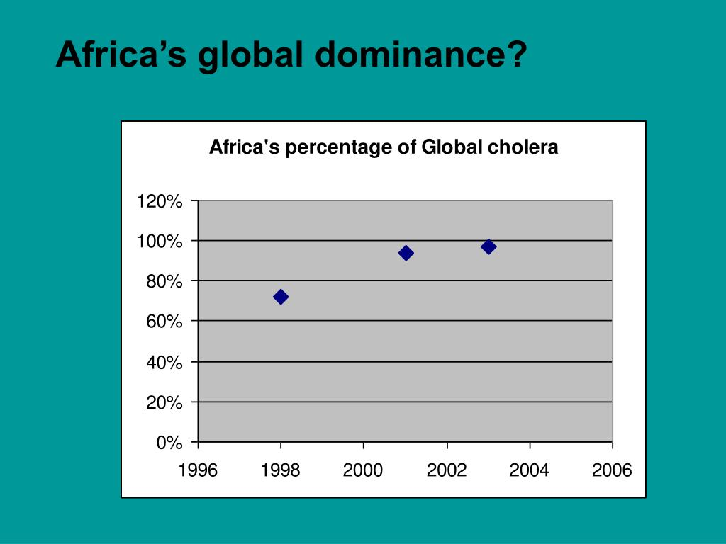 Africa's global dominance?
