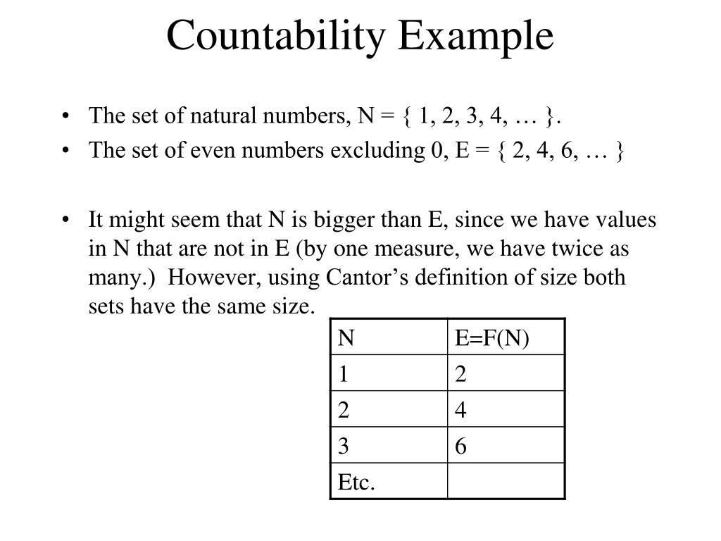 Countability Example