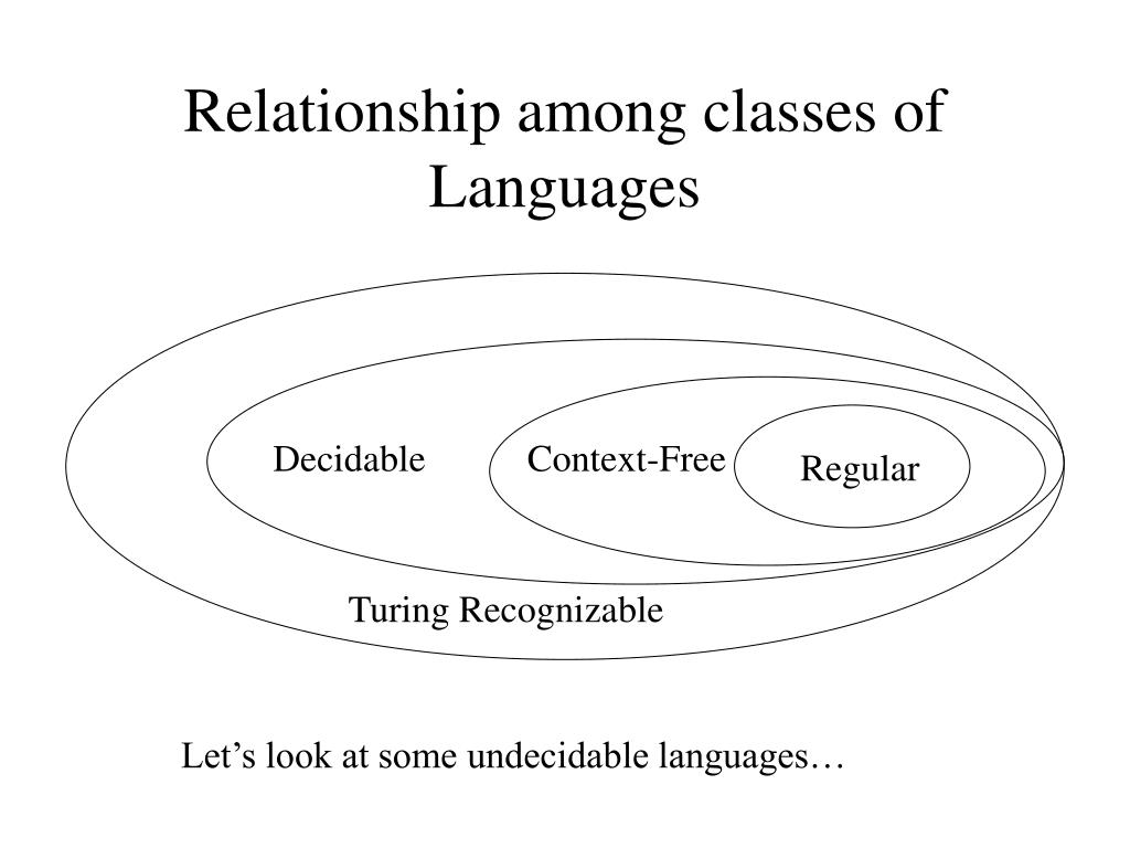 Relationship among classes of Languages