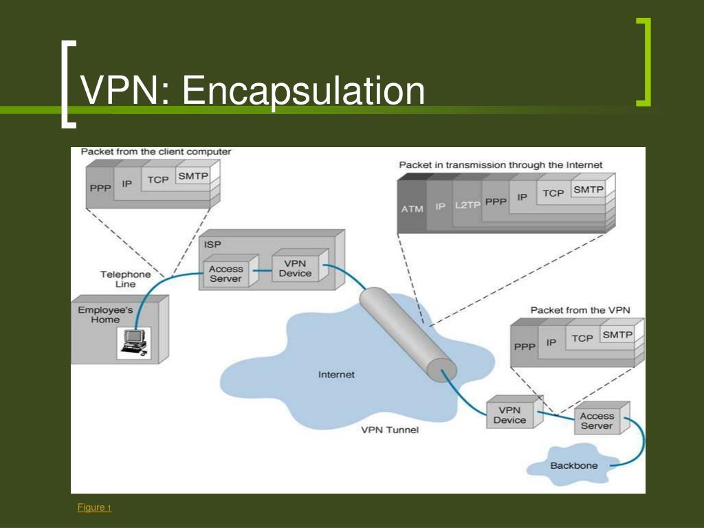 VPN: Encapsulation