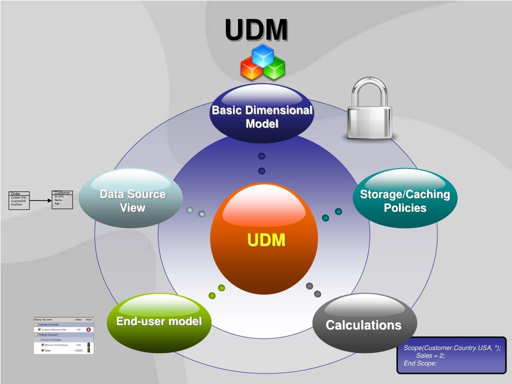 Basic Dimensional Model