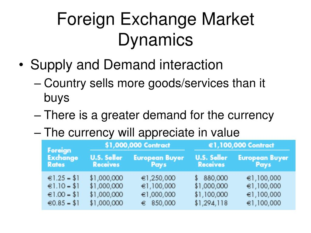 Foreign Exchange Market Dynamics