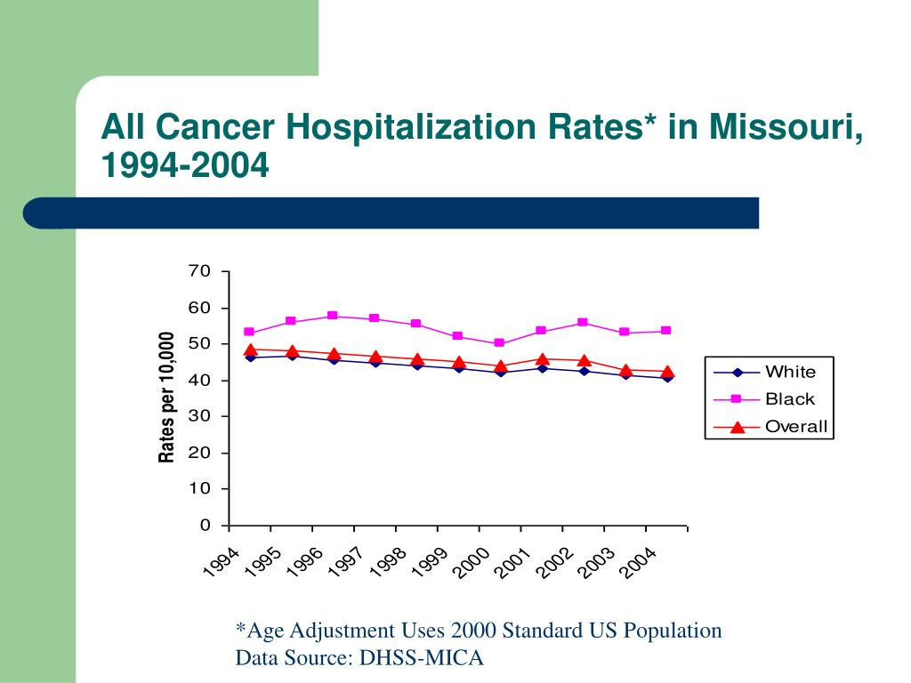 All Cancer Hospitalization Rates* in Missouri, 1994-2004