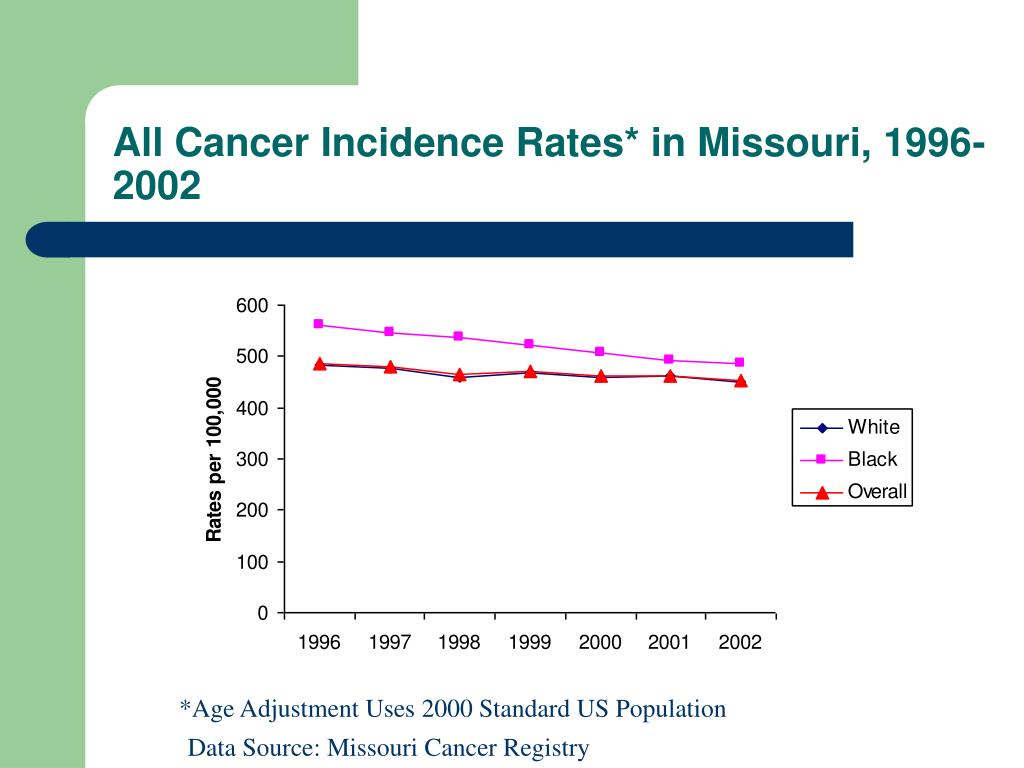 All Cancer Incidence Rates* in Missouri, 1996-2002