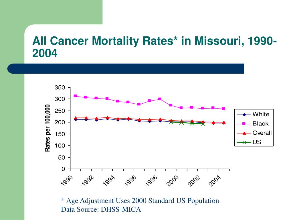 All Cancer Mortality Rates* in Missouri, 1990-2004