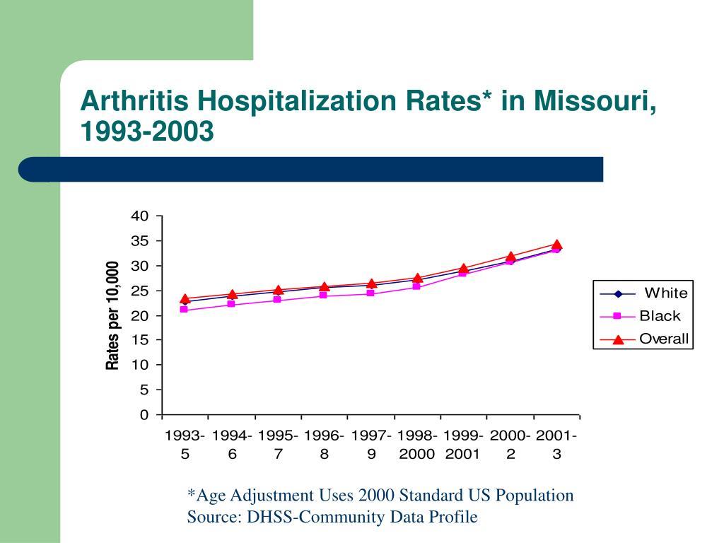 Arthritis Hospitalization Rates* in Missouri, 1993-2003
