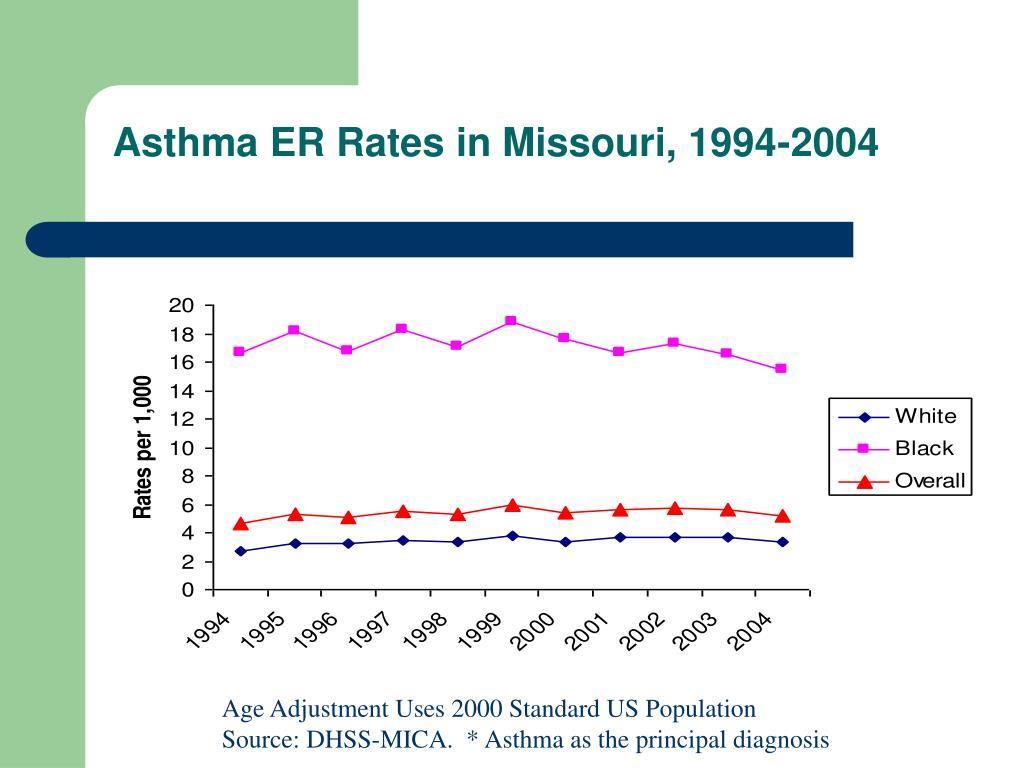 Asthma ER Rates in Missouri, 1994-2004