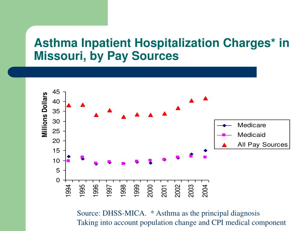 Asthma Inpatient Hospitalization Charges* in Missouri, by Pay Sources