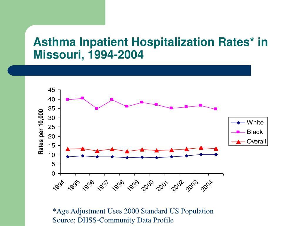 Asthma Inpatient Hospitalization Rates* in Missouri, 1994-2004