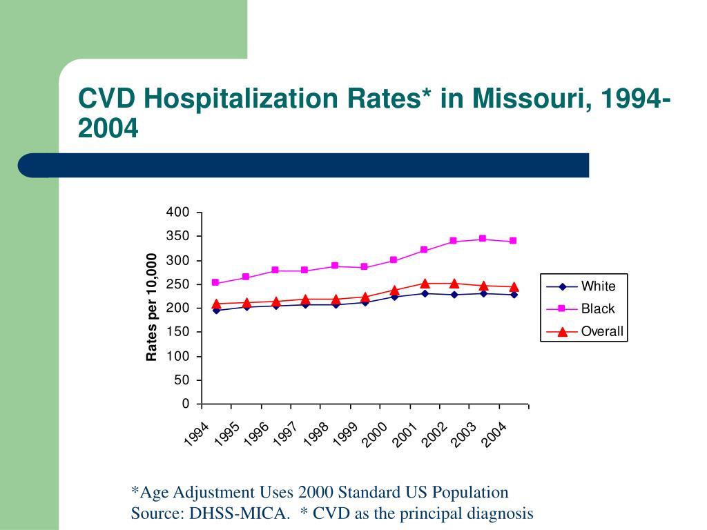 CVD Hospitalization Rates* in Missouri, 1994-2004