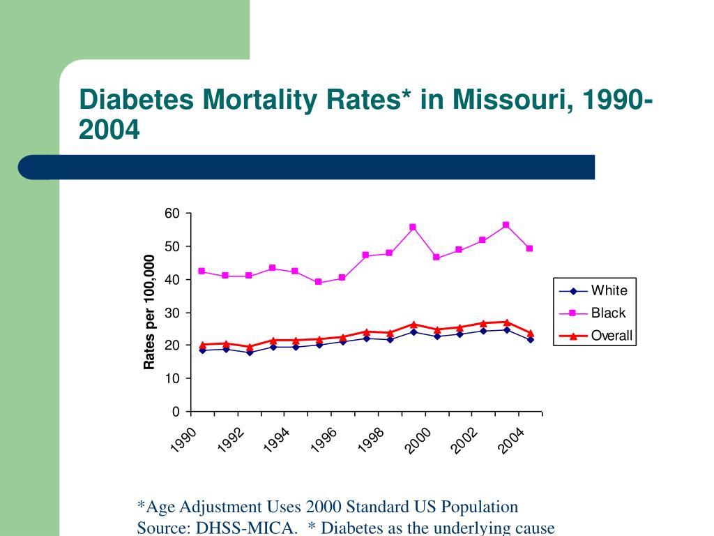 Diabetes Mortality Rates* in Missouri, 1990-2004