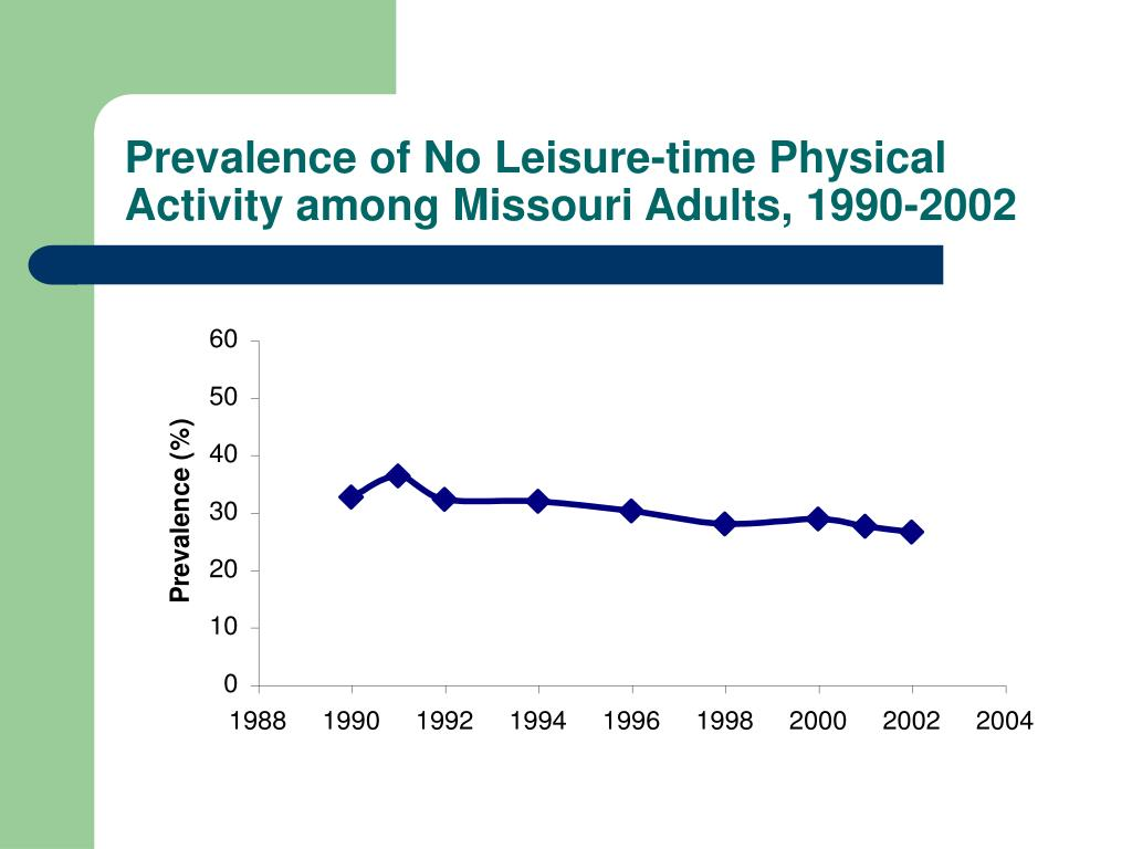 Prevalence of No Leisure-time Physical Activity among Missouri Adults, 1990-2002
