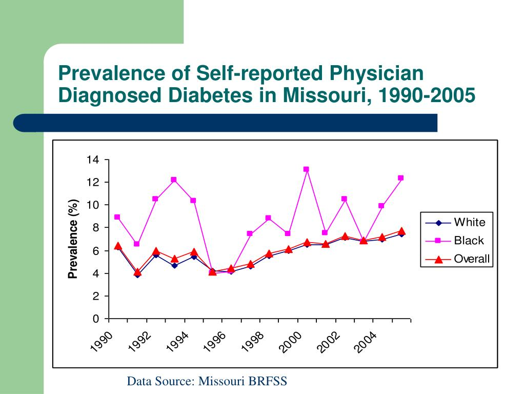Prevalence of Self-reported Physician Diagnosed Diabetes in Missouri, 1990-2005