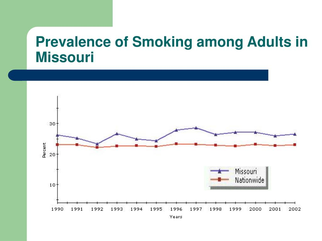 Prevalence of Smoking among Adults in Missouri