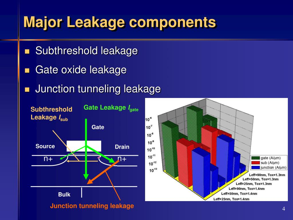 Major Leakage components