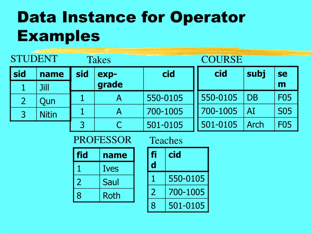 Data Instance for Operator Examples