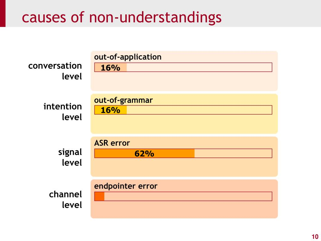 causes of non-understandings