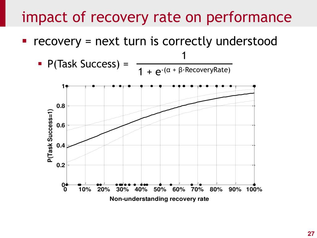 impact of recovery rate on performance