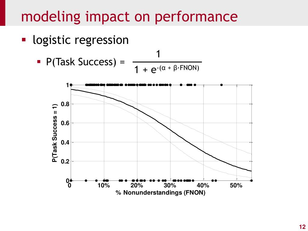 modeling impact on performance