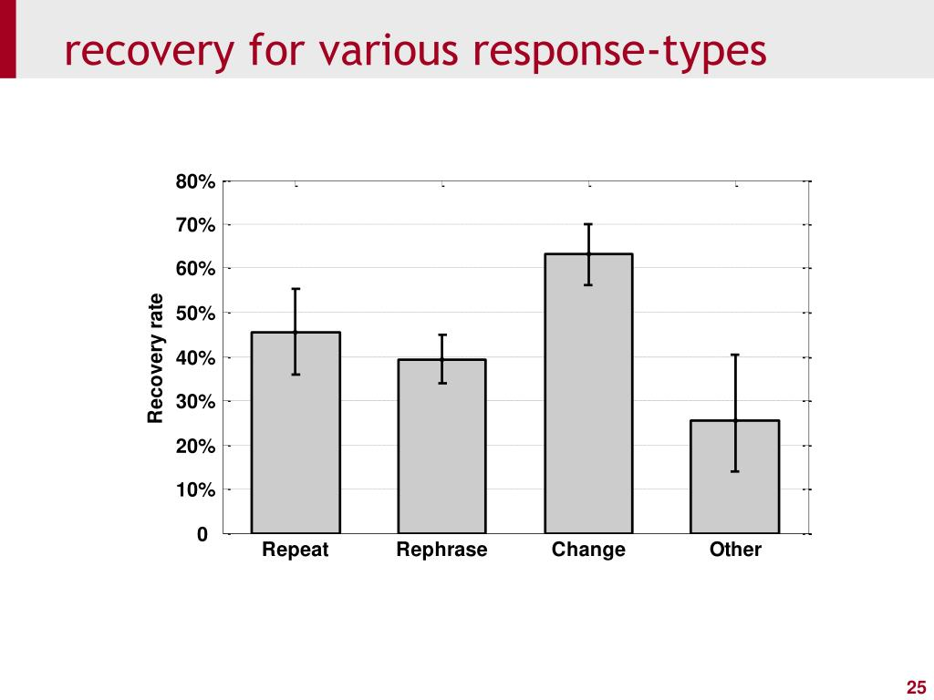 recovery for various response-types