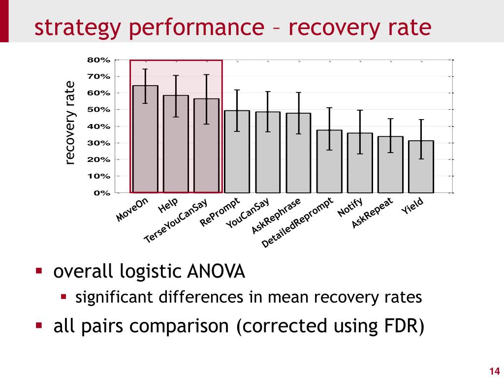 strategy performance – recovery rate