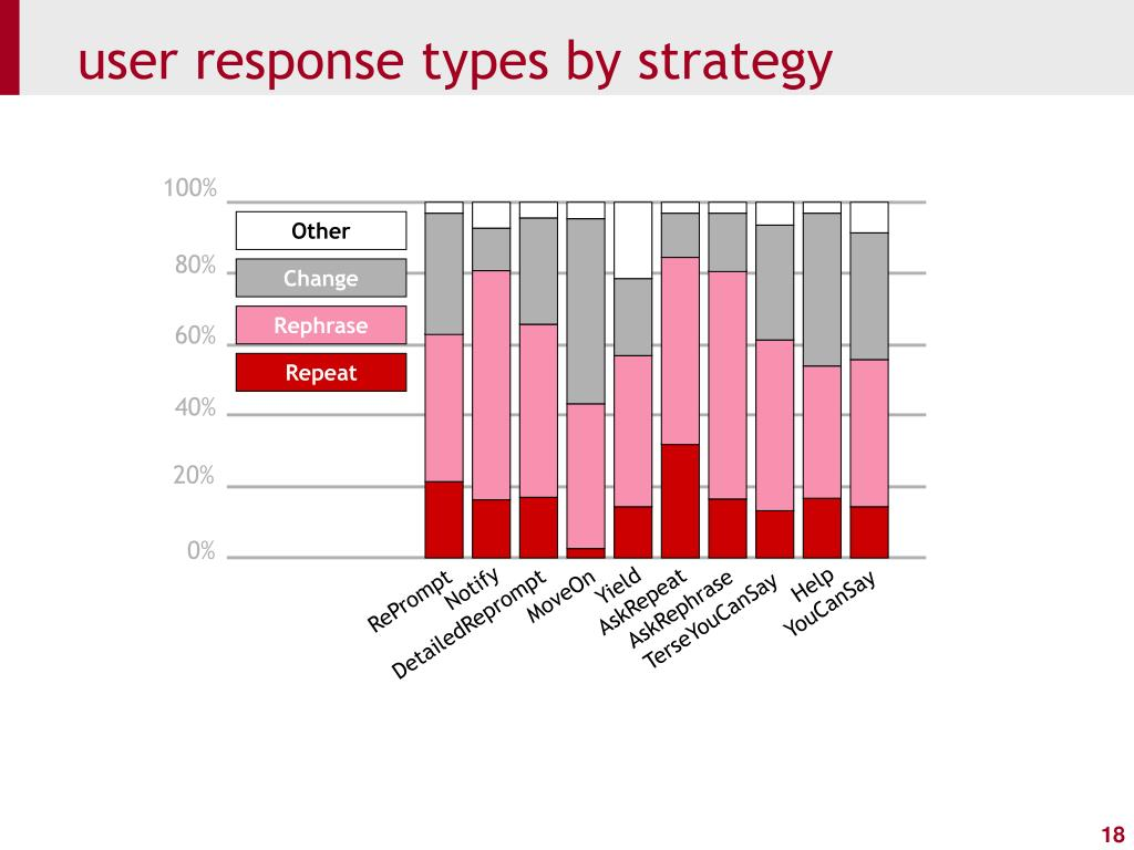 user response types by strategy