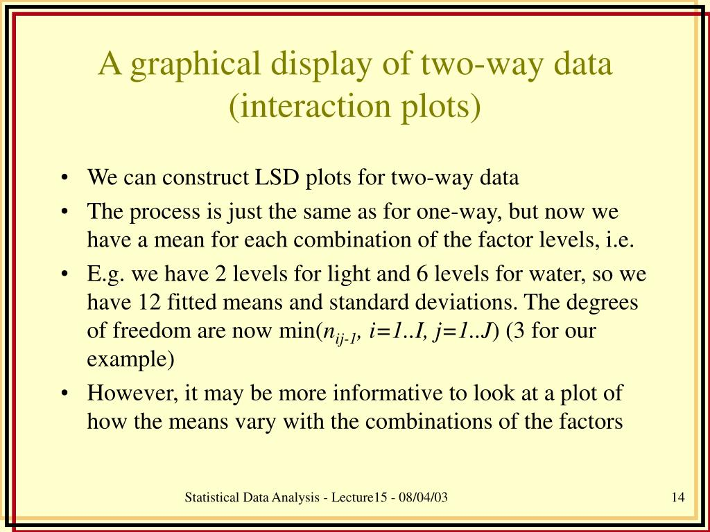 A graphical display of two-way data (interaction plots)