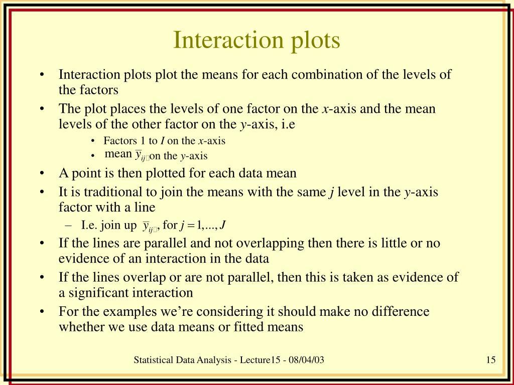 Interaction plots