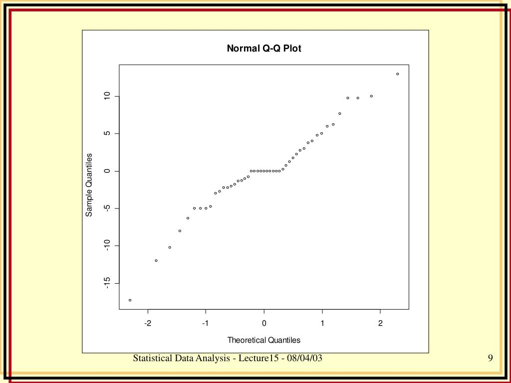 Statistical Data Analysis - Lecture15 - 08/04/03