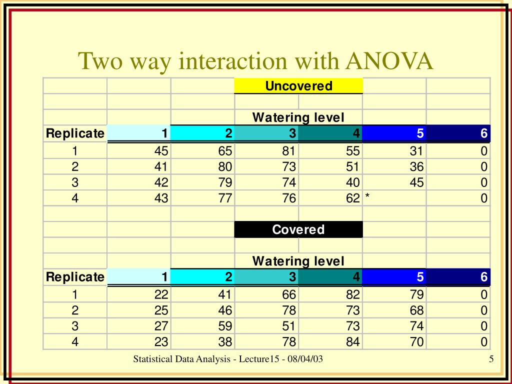 Two way interaction with ANOVA