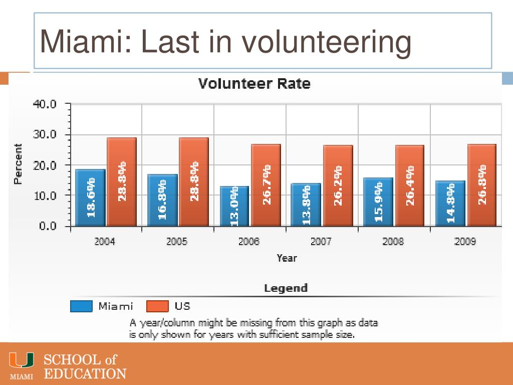 Miami: Last in volunteering