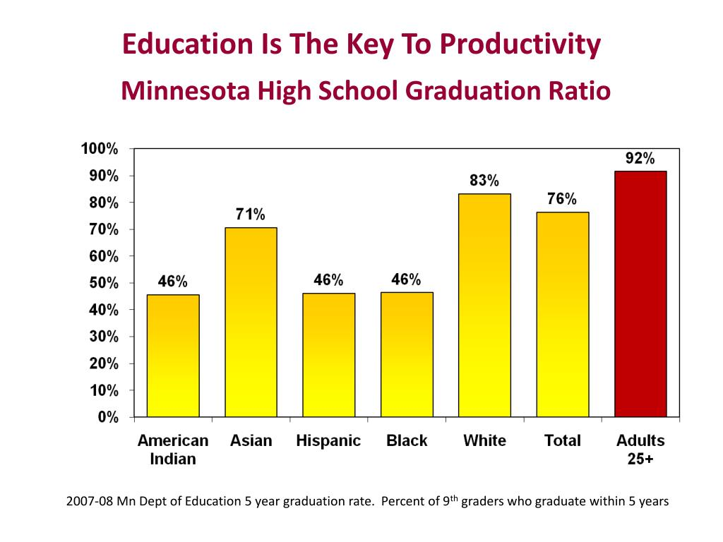 Education Is The Key To Productivity