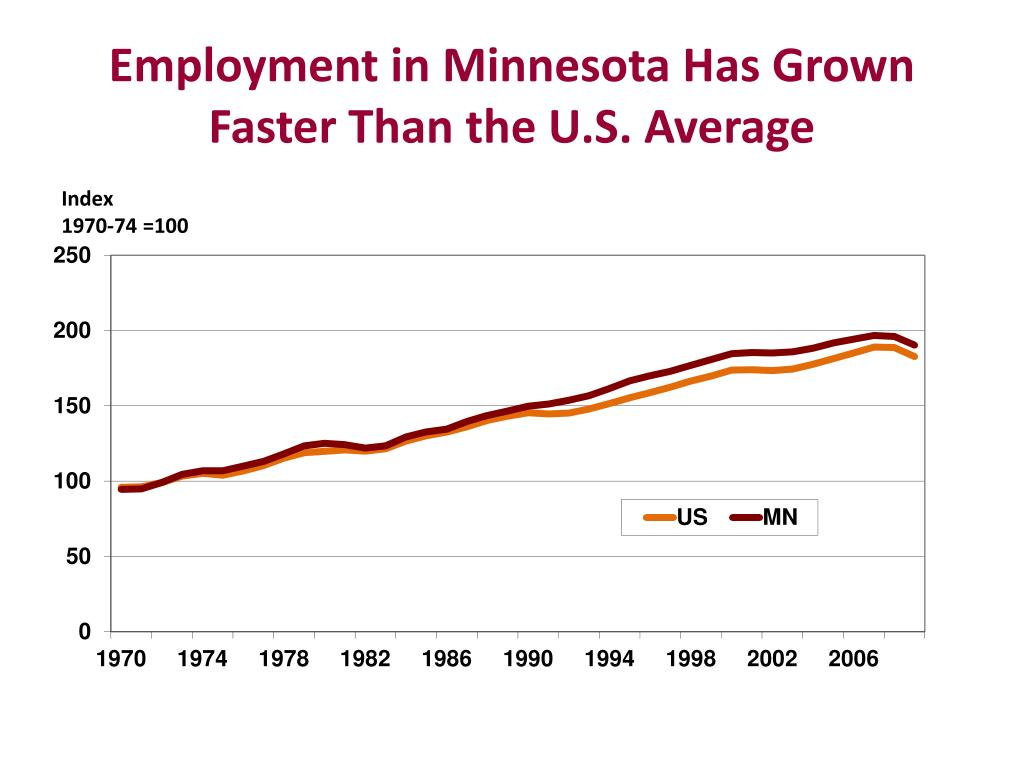 Employment in Minnesota Has Grown Faster Than the U.S. Average
