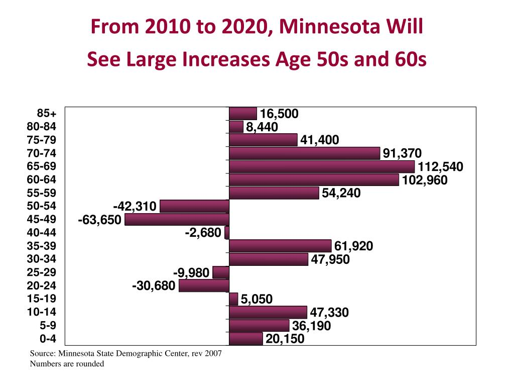 From 2010 to 2020, Minnesota Will