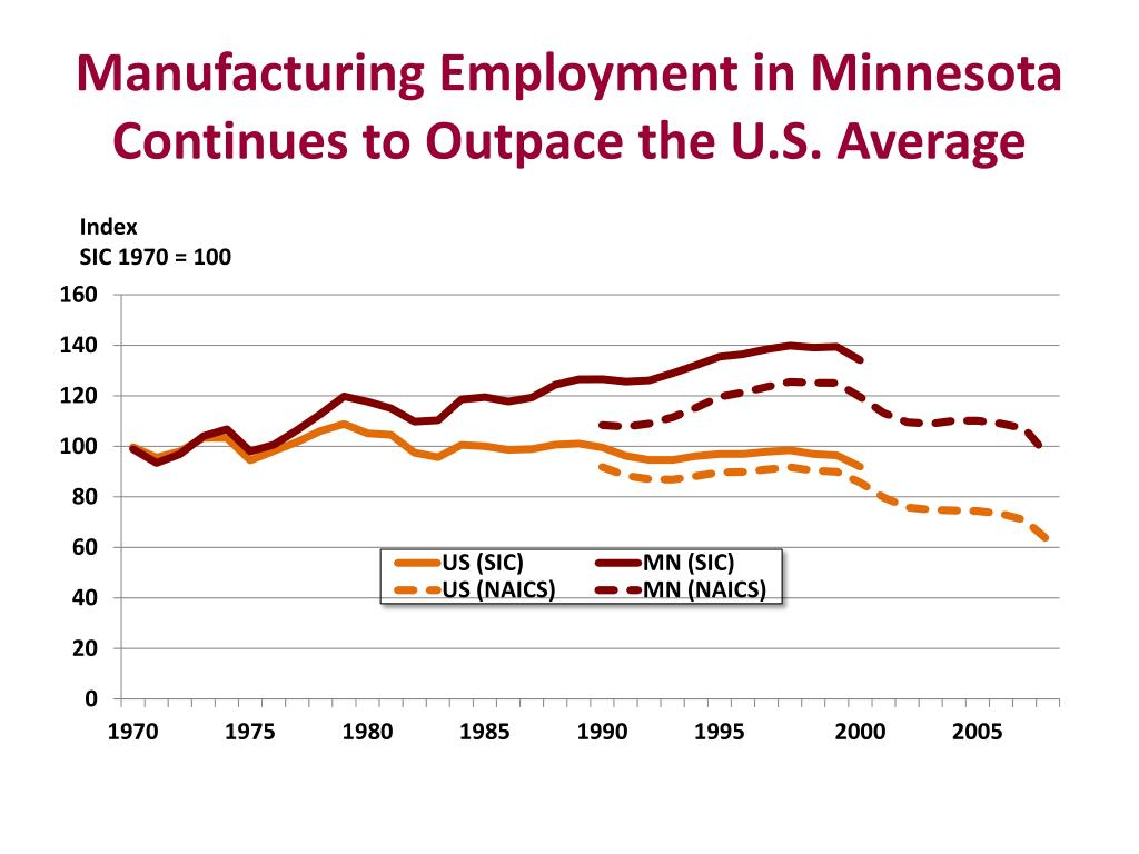 Manufacturing Employment in Minnesota Continues to Outpace the U.S. Average