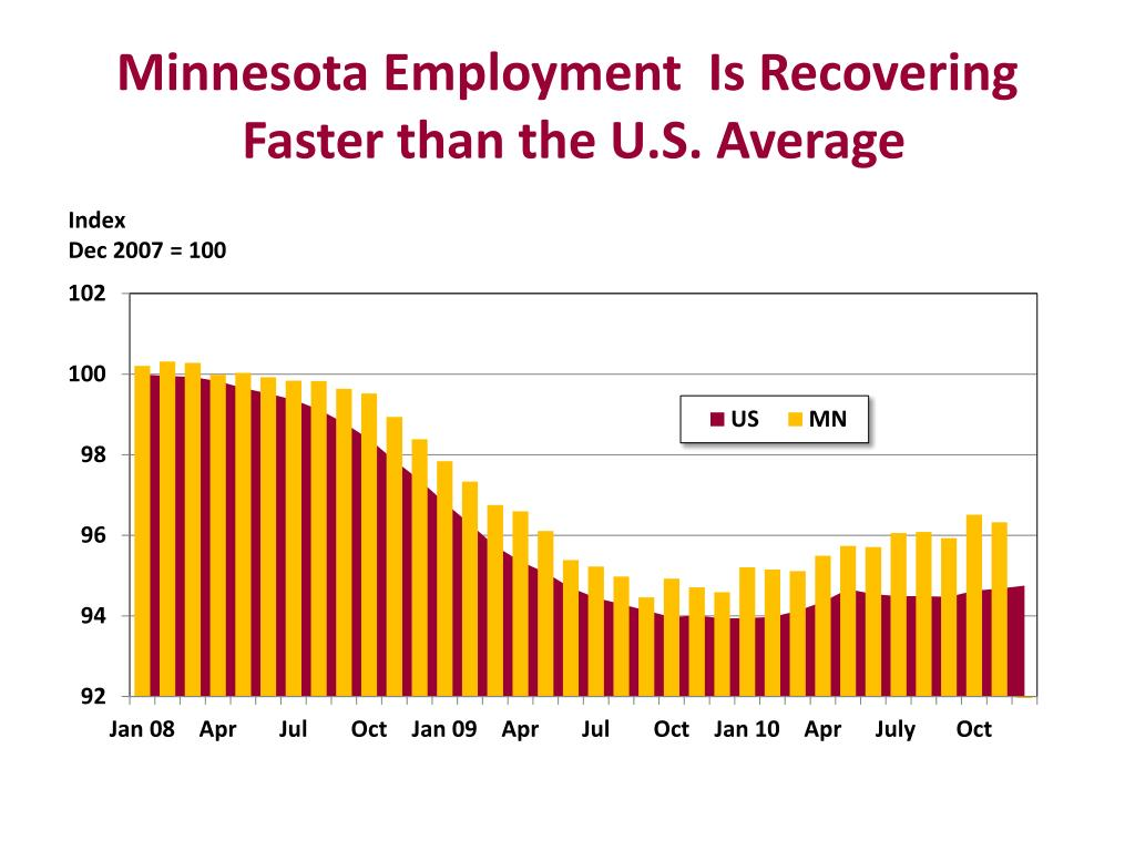 Minnesota Employment  Is Recovering