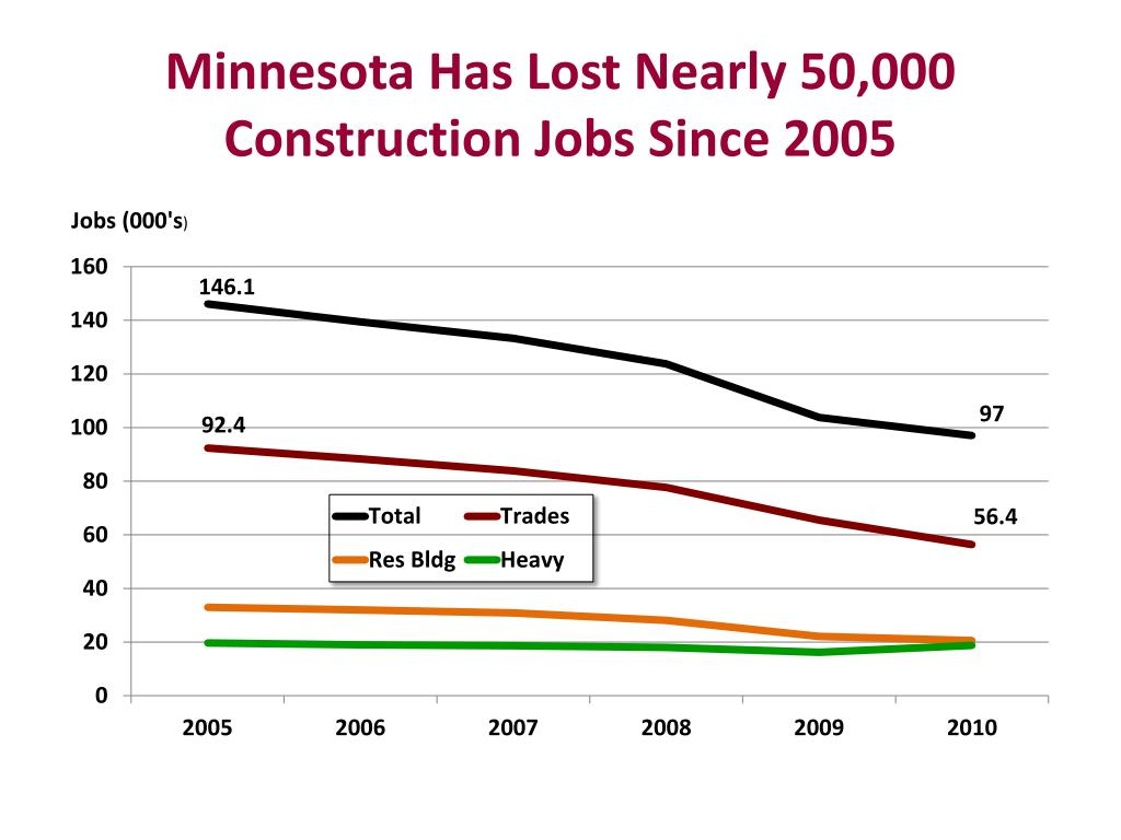 Minnesota Has Lost Nearly 50,000 Construction Jobs Since 2005
