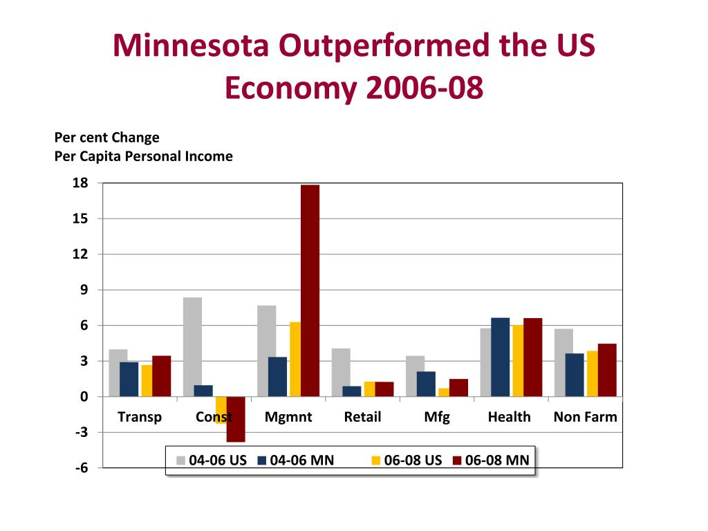 Minnesota Outperformed the US Economy 2006-08