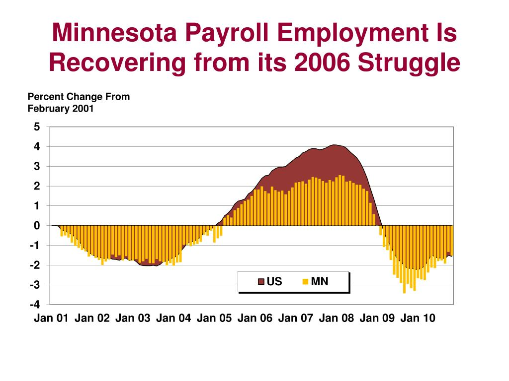 Minnesota Payroll Employment Is Recovering from its 2006 Struggle