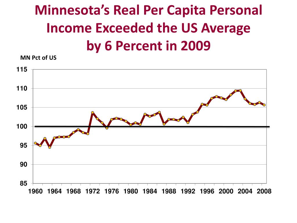Minnesota's Real Per Capita Personal Income Exceeded the US Average
