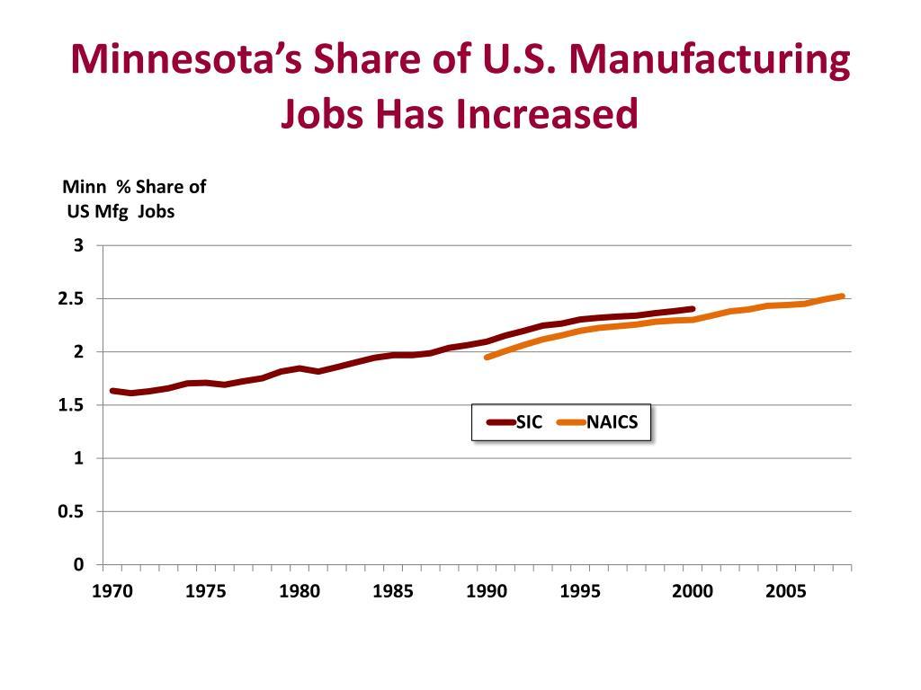 Minnesota's Share of U.S. Manufacturing Jobs Has Increased