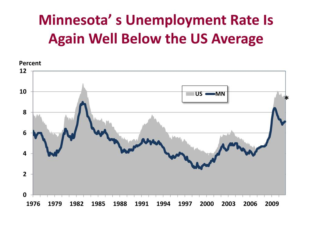 Minnesota' s Unemployment Rate Is Again Well Below the US Average