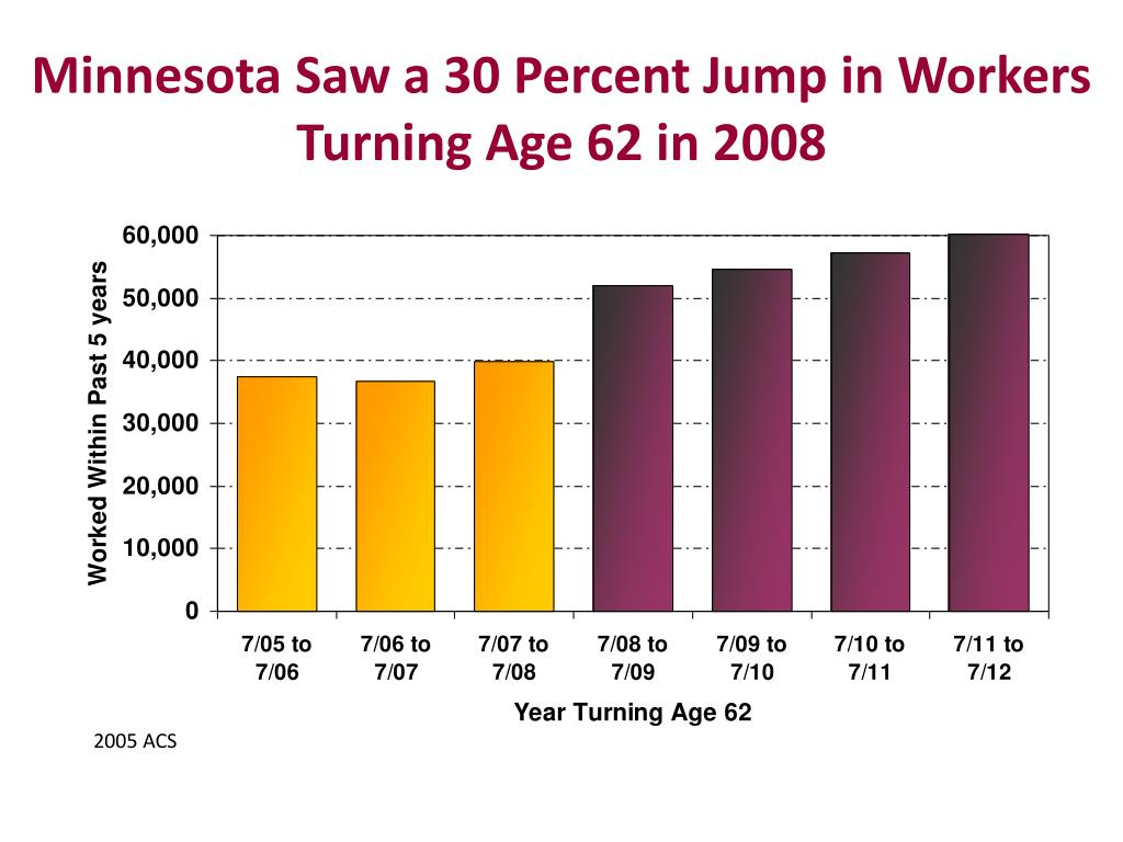 Minnesota Saw a 30 Percent Jump in Workers Turning Age 62 in 2008